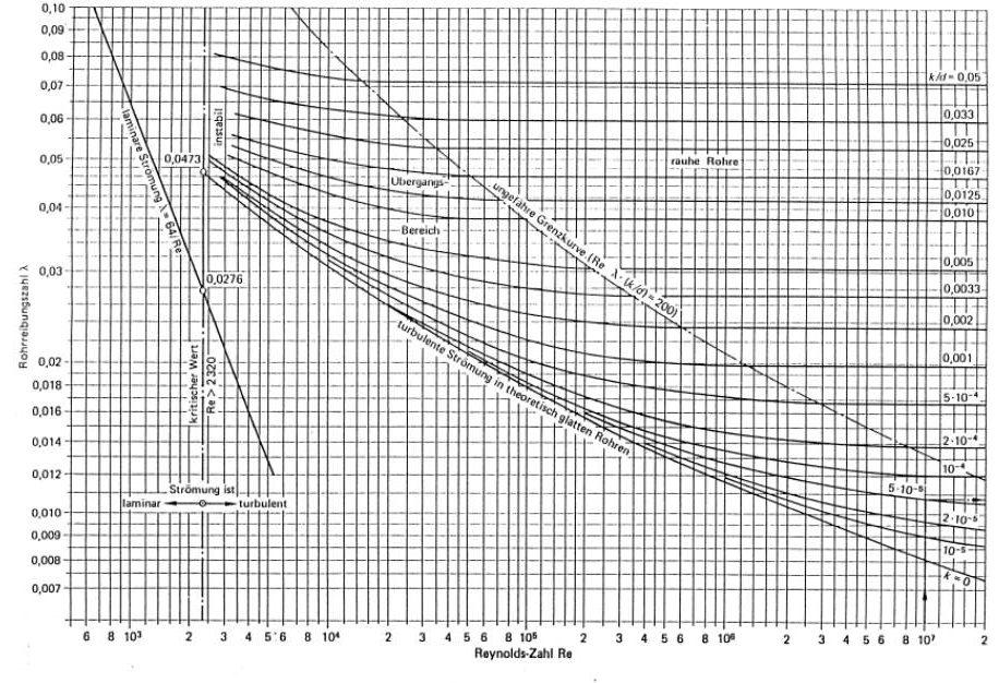 13 widerstnde geradekrmmer querschnittsnderungverzweigung moody diagramm fr rohrreibungszahlen ccuart Image collections