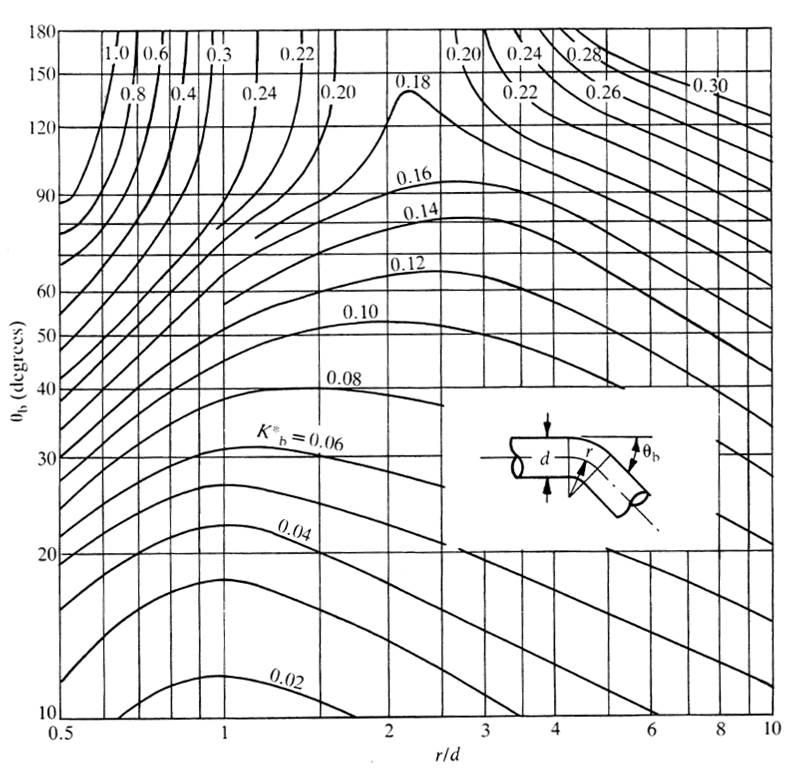 Basis-Druckverlustbeiwert für Krümmer mit kreisrundem Querschnitt für eine Reynoldszahl Re = 10^6. Mit freundlicher Genehmigung von Mentor Graphics.