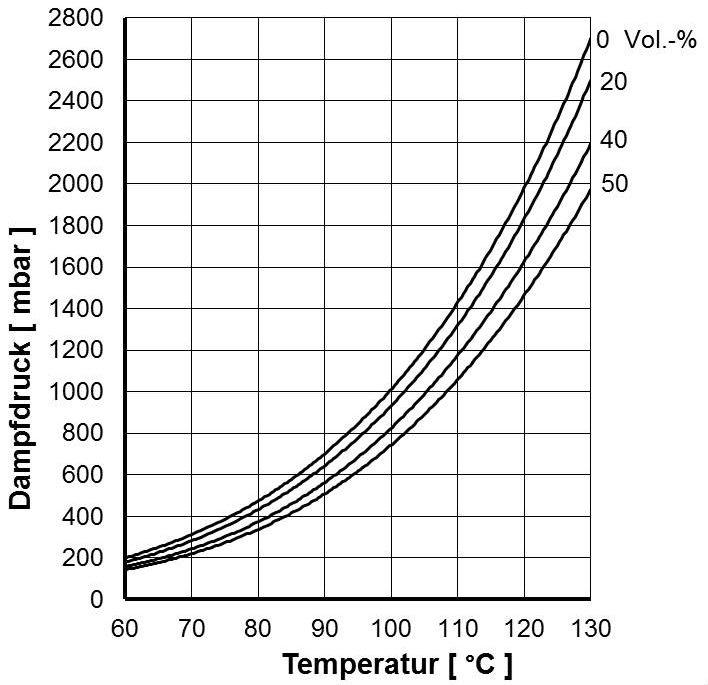 Kühlmittelgemischen in Abhängigkeit von der Temperatur