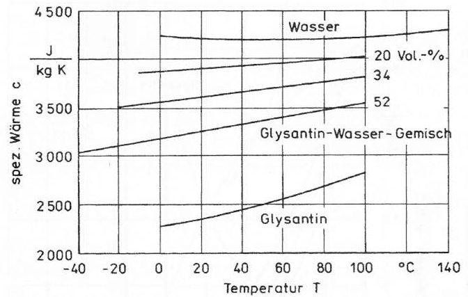Spezifische Wärme von Frostschutz-Wasser-Gemischen in Abhängigkeit von der Temperatur