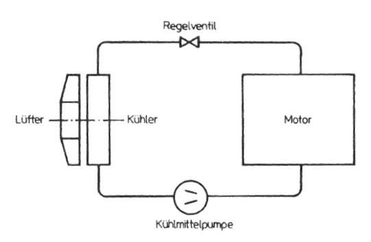 Aufbau einer einfachen Pumpenumlaufkühlung