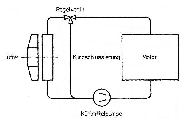 Aufbau eines einfachen Kühlkreislaufes mit Pumpenumlaufkühlung und Bypassregelung