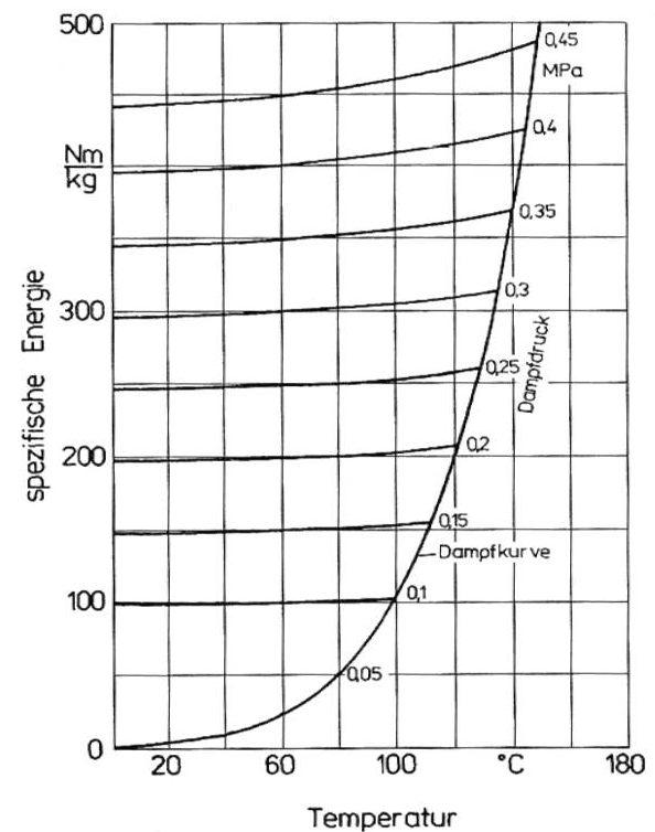 Spezifische Energie bzw. Verdampfungsdruck in Abhängigkeit von der Temperatur für Wasser