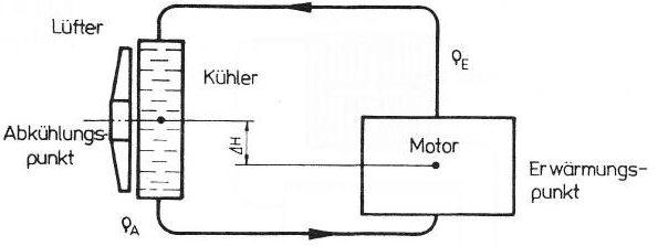 Aufbau einer Thermosiphonkühlung