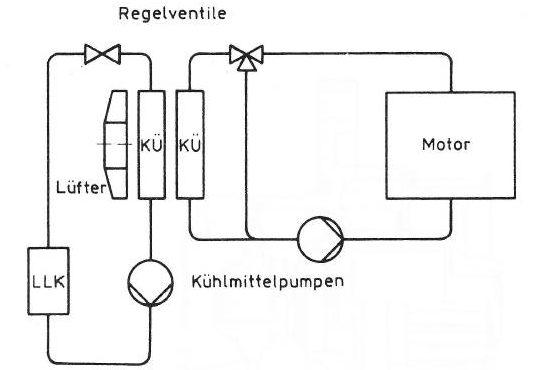 Ladeluftkühlung mit Haupt- und Sekundärkühlkreislauf