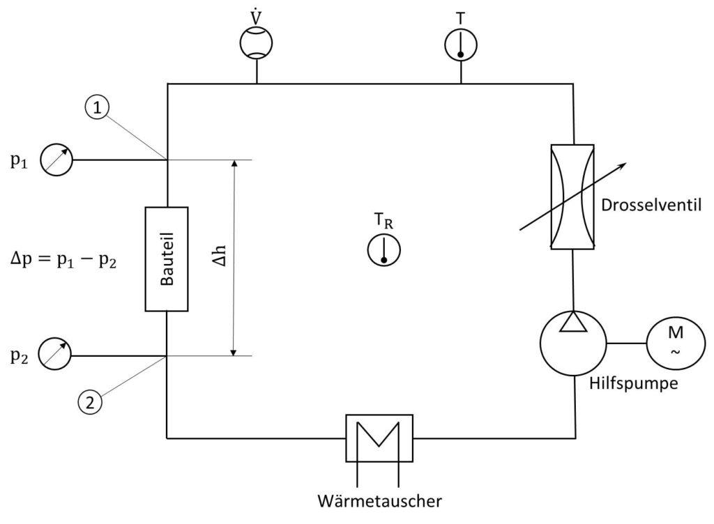 Schema zum Prüfstandsaufbau zur Ermittlung der Druckverlustkurve von Kühlkreislaufbauteilen