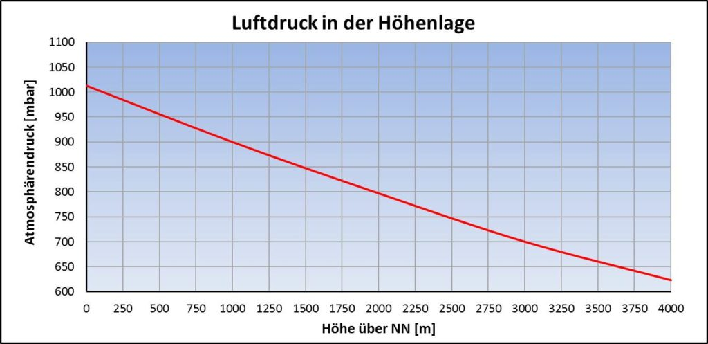 Abhängigkeit des Atmosphärendruckes von der Höhenlage, ausgehend von 1013 mbar (physikalische Atmosphäre) bei 0m über Normal-Null (NN)