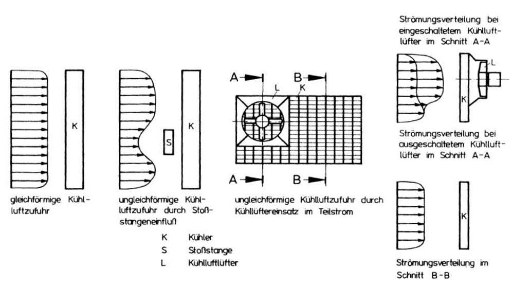 Beispiele für gleichförmige und ungleichförmige Kühlluftzufuhr zur Kühlerstirnfläche