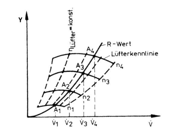Änderung des Kühlluftstromes im Lüfterkennfeld unter Berücksichtigung des Wirkungsgrades bei Lüfterregelung durch Drehzahlregelung