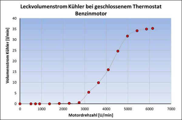 Kühlerleckvolumenstrom bei geschlossenem Thermostat