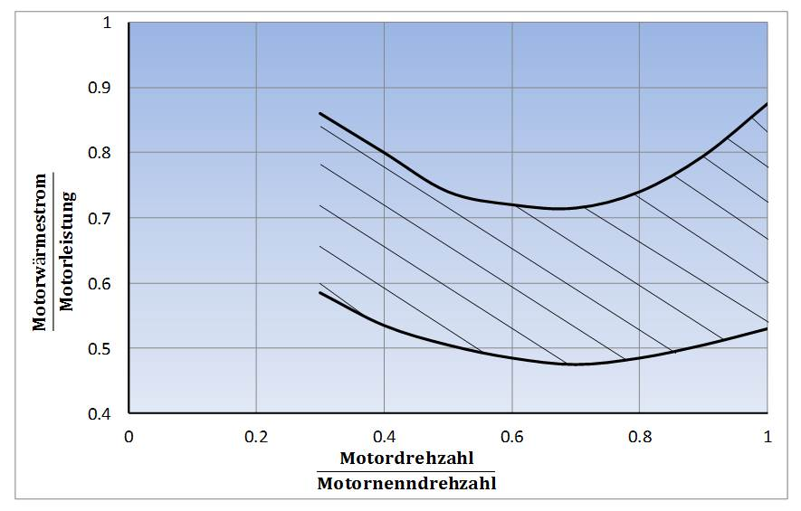 Motorwärmestrom-Motorleistungs-Verhältnis in Abhängigkeit von auf Nenndrehzahl bezogener Motordrehzahl und von auf Nennleistung bezogener Motorleistung
