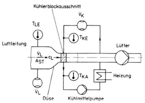 Prüfstandsaufbau zur Ermittlung der Wärmedurchgangszahl bei gleichmäßiger Anströmung eines Kühlerblockausschnittes