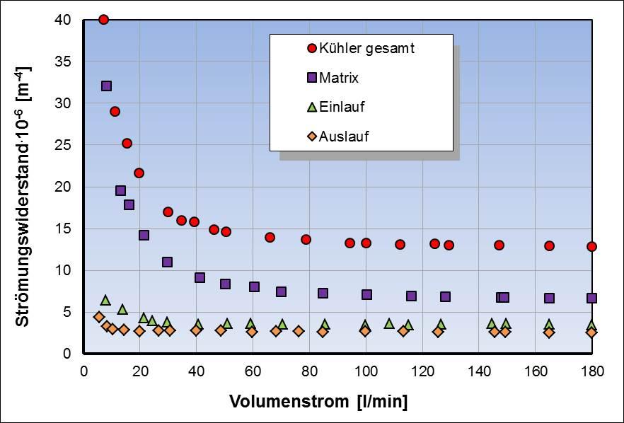 Anteile von Matrix, Einlauf und Auslauf am Gesamtwiderstand eines Querstromkühlers