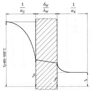 Temperaturverlauf beim Wärmedurchgang durch die Zylinderwand