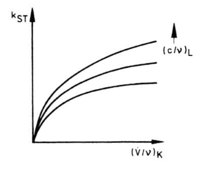 Auf Kühlerstirnfläche bezogene Wärmedurchgangszahl in Abhängigkeit von den Verhältnissen Kühlmittelvolumenstrom / kinematische Zähigkeit des Kühlmittels und Luftgeschwindigkeit / kinematische Zähigkeit der Kühlluft