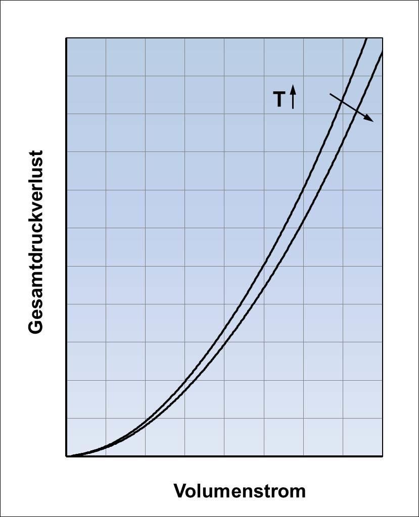 Gesamtdruckverlust in Abhängigkeit vom Volumenstrom und der Fluidtemperatur