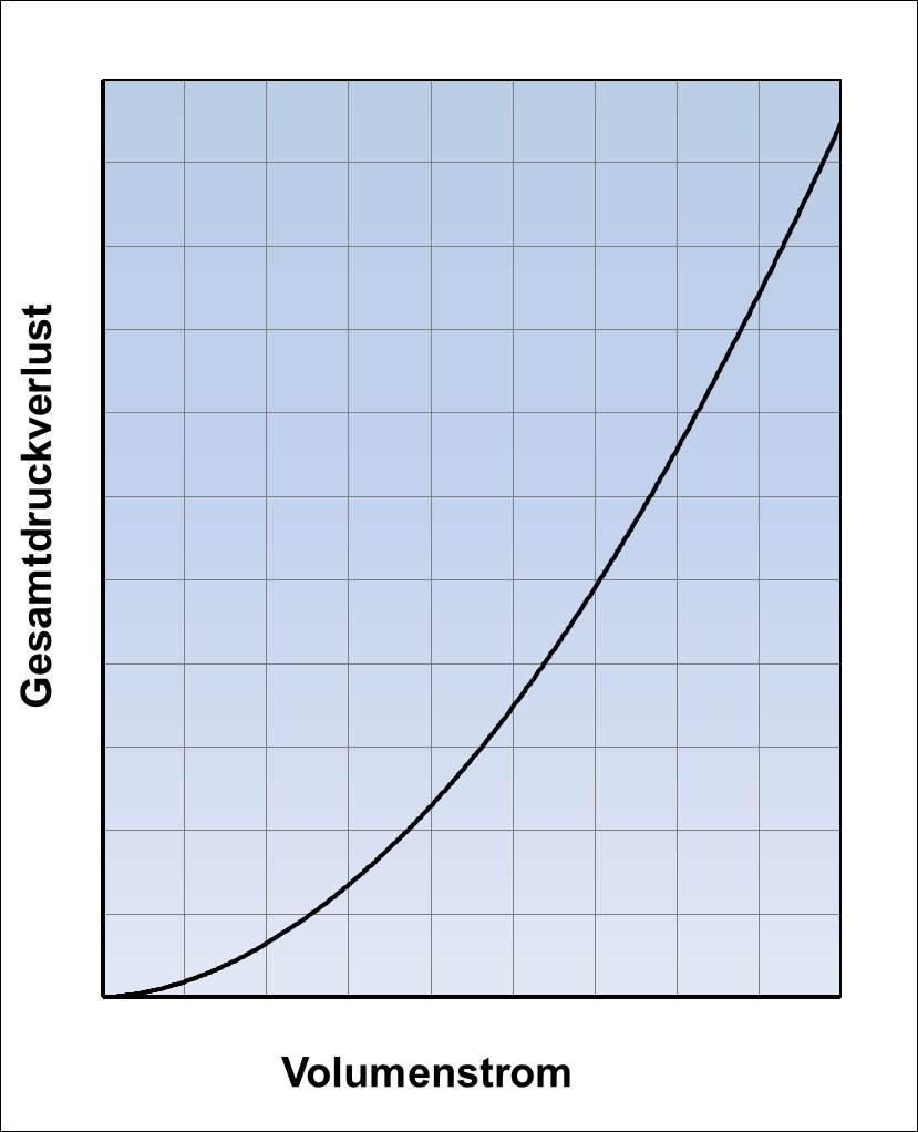 Gesamtdruckverlust in Abhängigkeit vom Volumenstrom