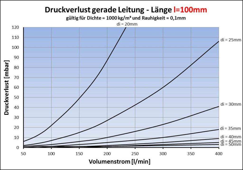Druckverlust gerade Rohrleitung Länge 100mm