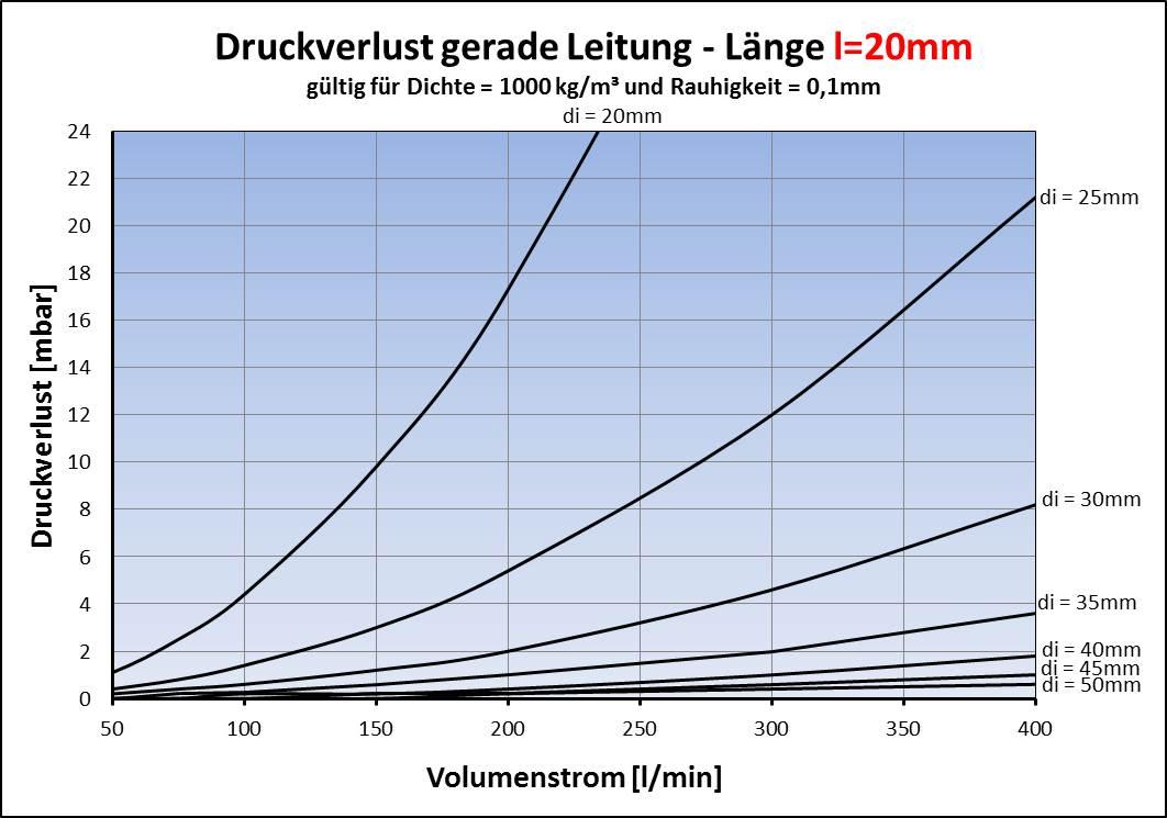 13 widerstnde geradekrmmer querschnittsnderungverzweigung druckverlust gerade rohrleitung lnge 100mm ccuart Image collections
