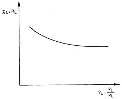 Kühlluftseitiger Strömungsbeiwert und kühlluftseitiger Strömungswiderstand in Abhängigkeit vom Kühlluftvolumenstrom oder dem Quotienten von Kühlluftstrom und kinematischer Zähigkeit der Kühlluft