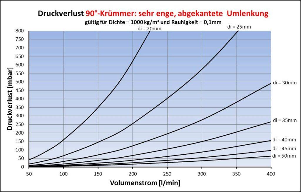 Druckverlust für Krümmer enge Umlenkung (mitre bend) 90°