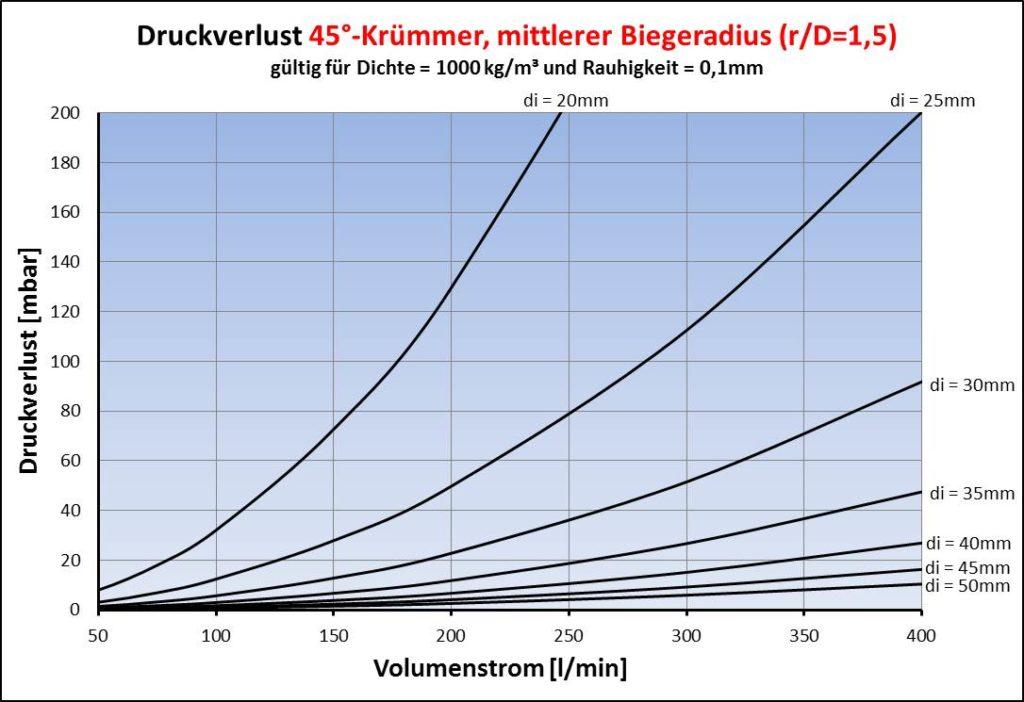 Druckverlust für Krümmer 45°