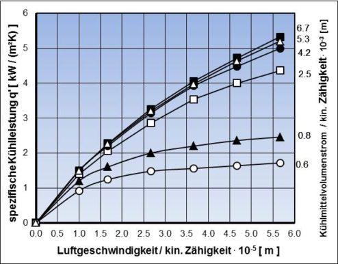 Auf Kühlerstirnfläche bezogene spezifische Kühlleistung in Abhängigkeit von den Verhältnissen Luftvolumenstrom / kinematische Zähigkeit der Kühlluft und Kühlmittelvolumenstrom / kinematische Zähigkeit des Kühlmittels