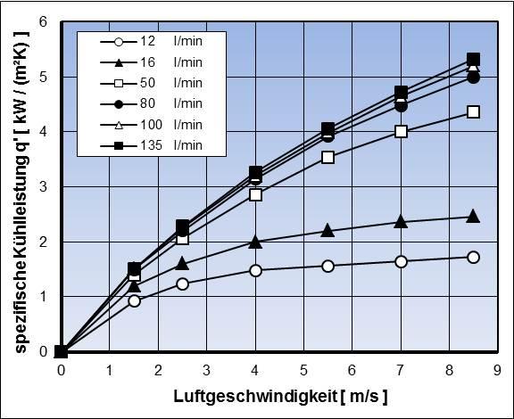 Spezifische Kühlleistung q' für einen Rippenrohrkühler bei unterschiedlichen Kühlmittelvolumenströmen und Luftgeschwindigkeiten
