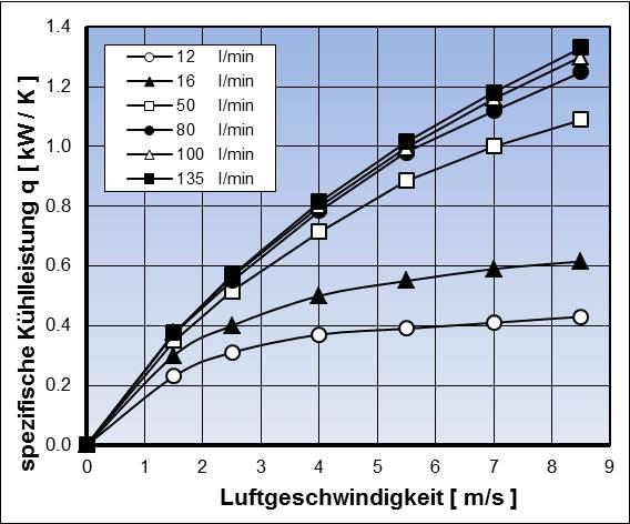 Spezifische Kühlleistung q für einen Rippenrohrkühler bei unterschiedlichen Kühlmittelvolumenströmen und Luftgeschwindigkeiten