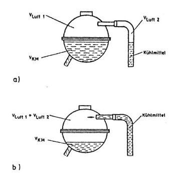 Absinken des Kühlmittelspiegels im Ausgleichbehälter durch Luftverdrängung in den Entlüftungsleitungen