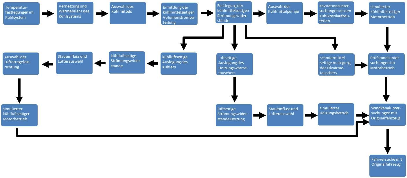 Ablaufplan für die Auslegung eines Kühlsystems