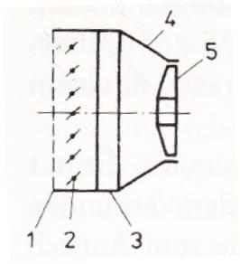 1 Kühlergrill; 2 Jalousie;3 Kühler; 4 Luftführungskanal; 5 Lüfter