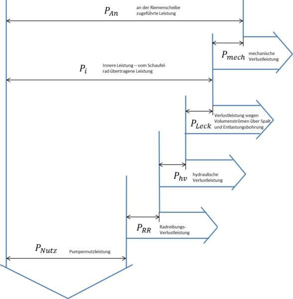 Bilanzierung der zugeführten und abgegebenen Leistungen einer Kühlmittelpumpe