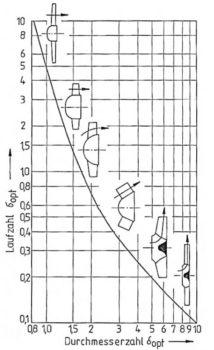 Cordier-Diagramm, Bohl/Elmendorf: Strömungsmaschinen I und II, Vogel Buchverlag Würzburg