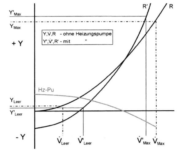Graphische Ermittlung der Volumenströme und der spezifischen Verlustenergien für einen Heizungszweig mit und ohne Heizungspumpe