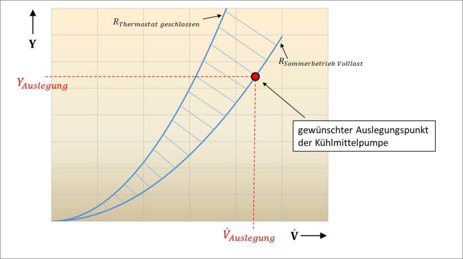 Festlegung des Auslegungspunktes der Kühlmittelpumpe bei Auslegungspunkt im Betriebspunkt Sommerbetrieb und Volllast