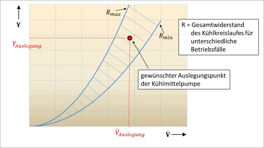 Festlegung des Auslegungspunktes der Kühlmittelpumpe unter Berücksichtigung regelungsbedingter Änderungen des Kühlkreislaufströmungswiderstandes