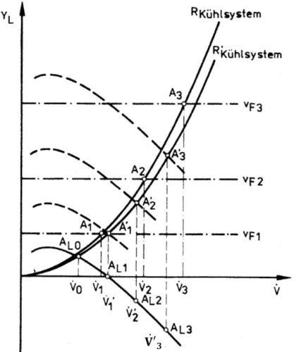 Kühlluftvolumenstrom in Abhängigkeit von Lüfterdrehzahl und Staueinfluss für Lüfterdrehzahl = konstant und Lüfterdrehzahl = 0