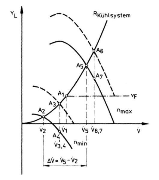 Kühlluftvolumenstrom in Abhängigkeit von Lüfterdrehzahl und Staueinfluss bei Lüfterdrehzahl in Abhängigkeit von der Motordrehzahl