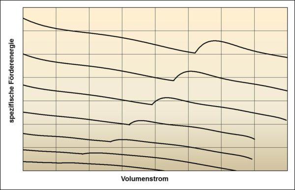 Kühlmittelpumpenkennfeld mit instabilem Kurvenerlauf