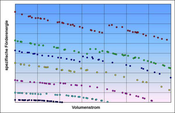 Kühlmittelpumpenkennfeld mit instabilem Kurvenverlauf und Einzelmesswerten