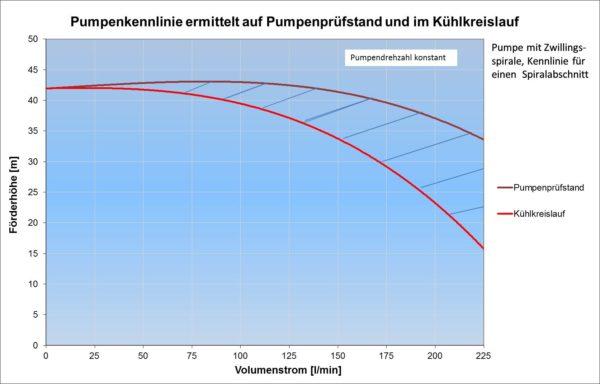Kennlinienvergleich bei Messung auf dem Pumpenprüfstand und im Kühlkreislauf