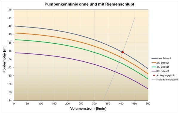 Pumpenkennlinie ohne und mit Riemenschlupf