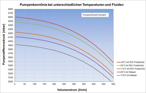 Pumpenkennlinie bei konstanter Drehzahl und unterschiedlichen Temperaturen und Fluiden