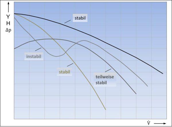 Stabile und labile Pumpenkennlinienverläufe