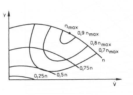 Abhängigkeit der spezifischen Stutzenarbeit der Kühlmittelpumpe vom Volumenstrom und der Drehzahl unter Berücksichtigung des Pumpenwirkungsgrades