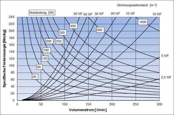 Kurven gleicher Nutzleistung (gültig für rho=1000 kg/m³) im Schnittpunkt mit üblichen Kühlkreislaufströmungswiderständen