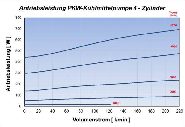 Antriebsleistung einer PKW-Kühlmittelpumpe