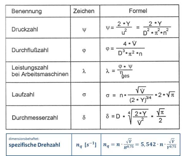Kennzahlen von Arbeitsmaschinen, nach Bohl/Elmendorf: Strömungsmaschinen I und II, Vogel Buchverlag Würzburg