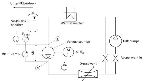 Prüfstandsaufbau für Kenngrößenermittlung an Kühlmittelpumpen
